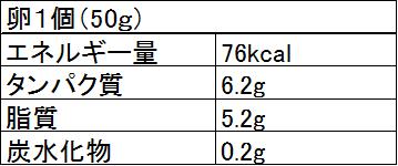 ゆで 卵 カロリー 1 個