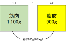 https://www.morinaga.co.jp/protein/images/column/1550738058_mceclip1.png